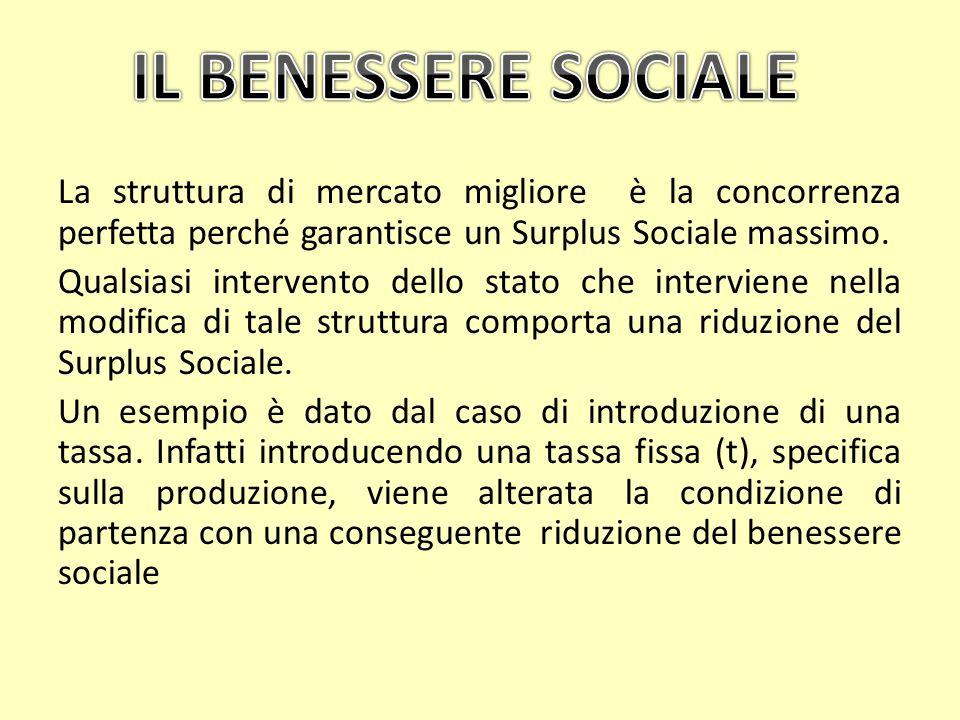 La struttura di mercato migliore è la concorrenza perfetta perché garantisce un Surplus Sociale massimo. Qualsiasi intervento dello stato che intervie
