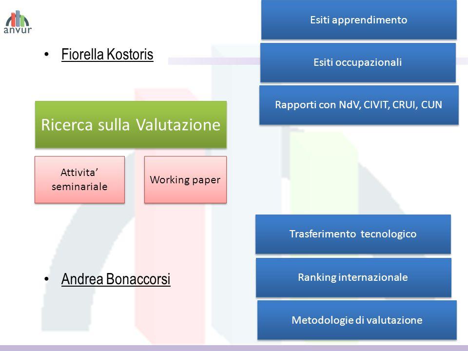 Fiorella Kostoris Andrea Bonaccorsi 11 Ricerca sulla Valutazione Ranking internazionale Esiti apprendimento Esiti occupazionali Trasferimento tecnologico Rapporti con NdV, CIVIT, CRUI, CUN Metodologie di valutazione Attivita seminariale Working paper