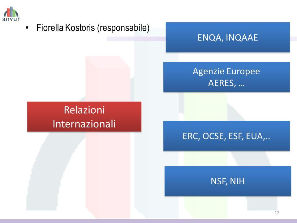 Fiorella Kostoris (responsabile) 12 Relazioni Internazionali ENQA, INQAAE Agenzie Europee AERES, … Agenzie Europee AERES, … NSF, NIH ERC, OCSE, ESF, EUA,..