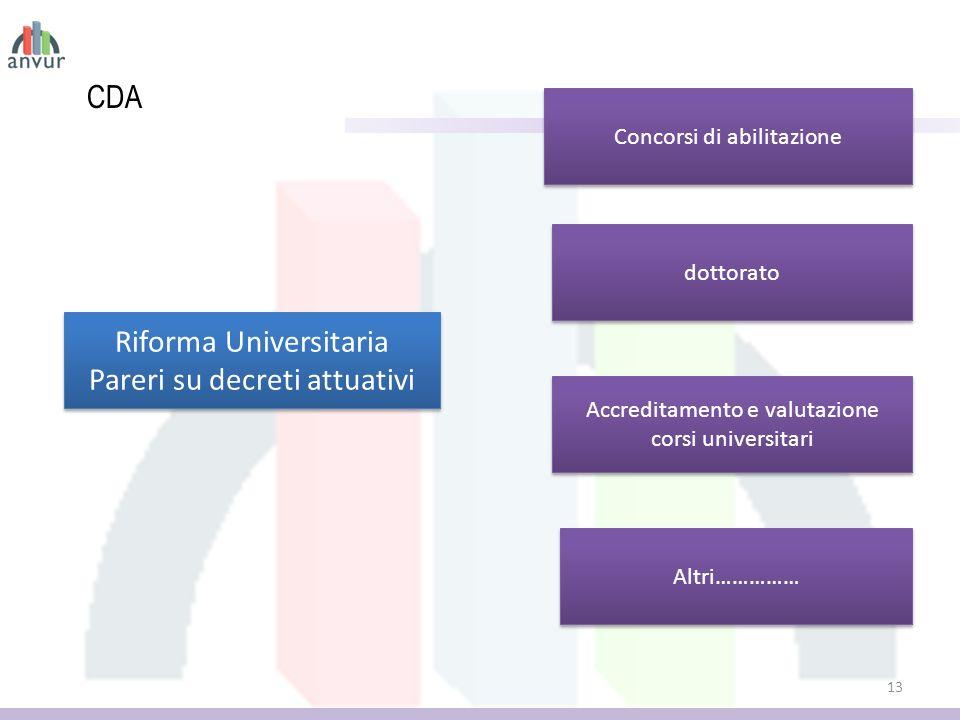 CDA 13 Riforma Universitaria Pareri su decreti attuativi Riforma Universitaria Pareri su decreti attuativi Concorsi di abilitazione dottorato Accreditamento e valutazione corsi universitari Altri……………