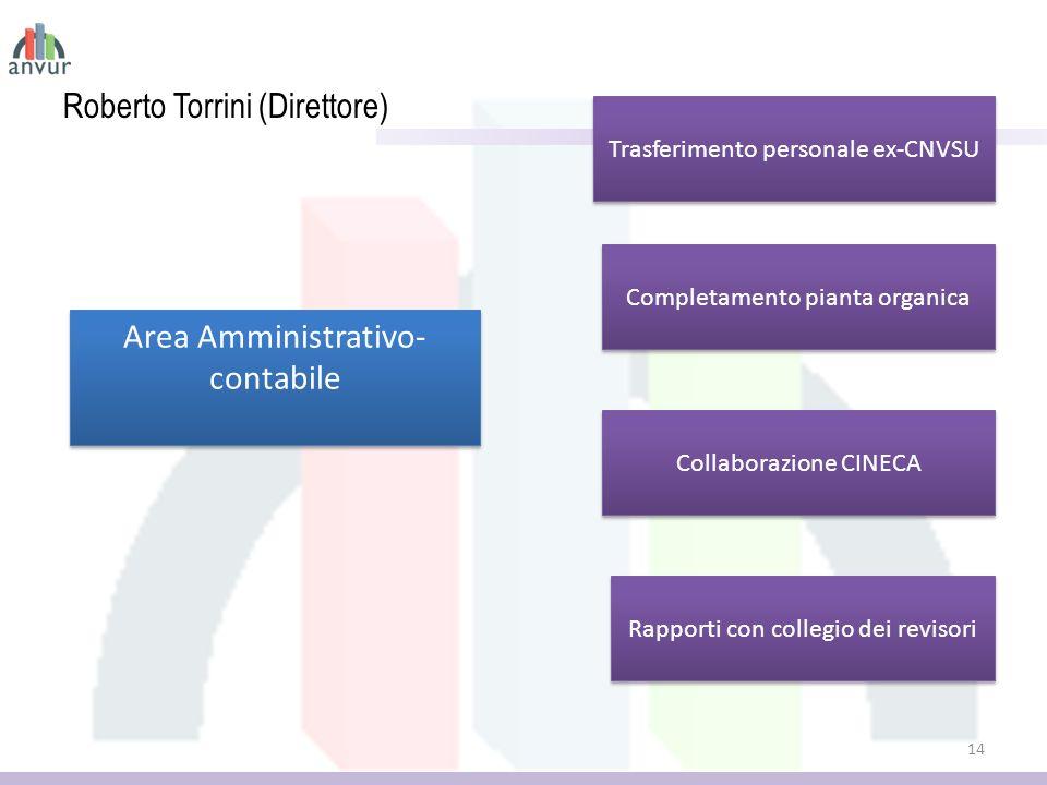 Roberto Torrini (Direttore) 14 Area Amministrativo- contabile Trasferimento personale ex-CNVSU Completamento pianta organica Collaborazione CINECA Rapporti con collegio dei revisori
