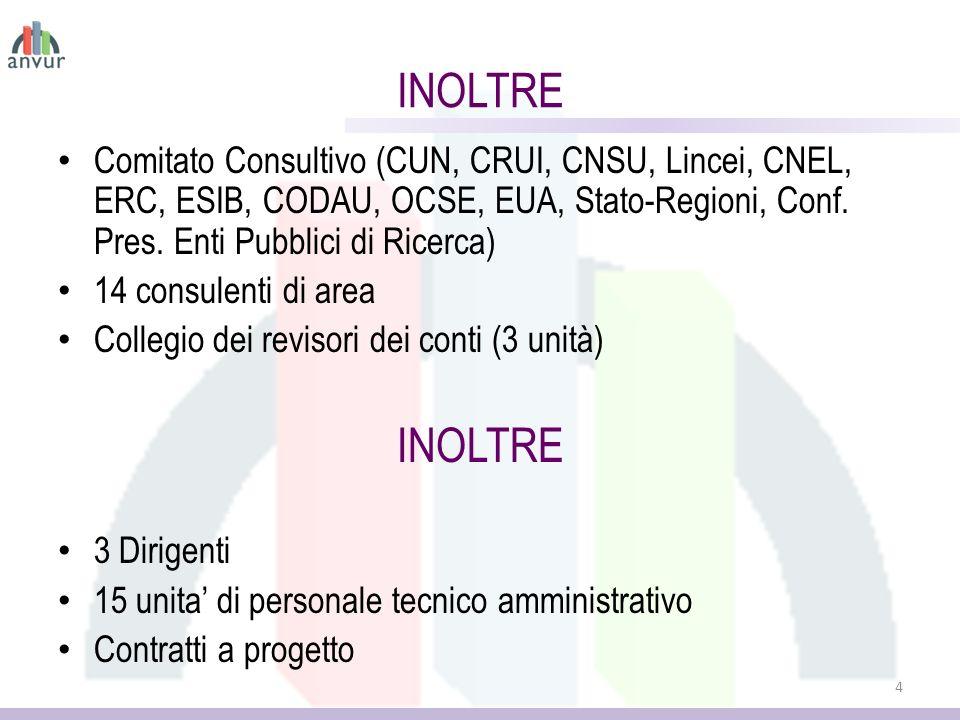 Comitato Consultivo (CUN, CRUI, CNSU, Lincei, CNEL, ERC, ESIB, CODAU, OCSE, EUA, Stato-Regioni, Conf.