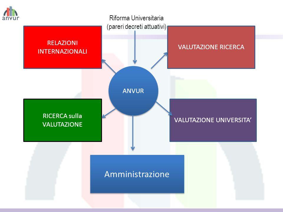 Riforma Universitaria (pareri decreti attuativi) RELAZIONI INTERNAZIONALI VALUTAZIONE RICERCA VALUTAZIONE UNIVERSITA RICERCA sulla VALUTAZIONE ANVUR Amministrazione