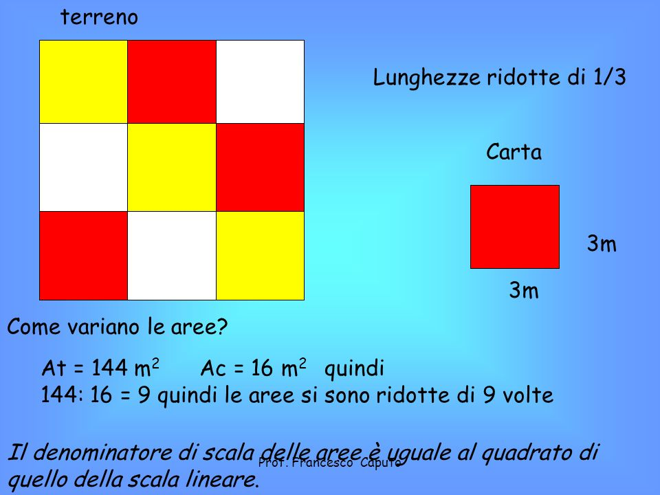 12 m 3m Lunghezze ridotte di 1/3 Come variano le aree? At = 144 m 2 Ac = 16 m 2 quindi 144: 16 = 9 quindi le aree si sono ridotte di 9 volte Il denomi
