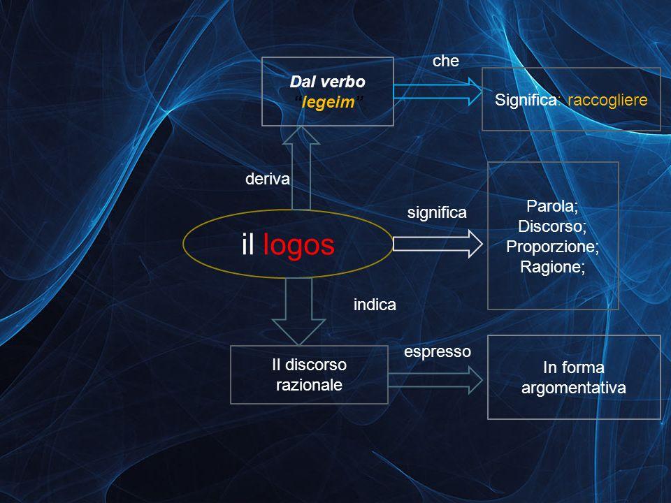 il logos significa Parola; Discorso; Proporzione; Ragione; indica Il discorso razionale espresso In forma argomentativa Dal verbolegeim deriva che Sig