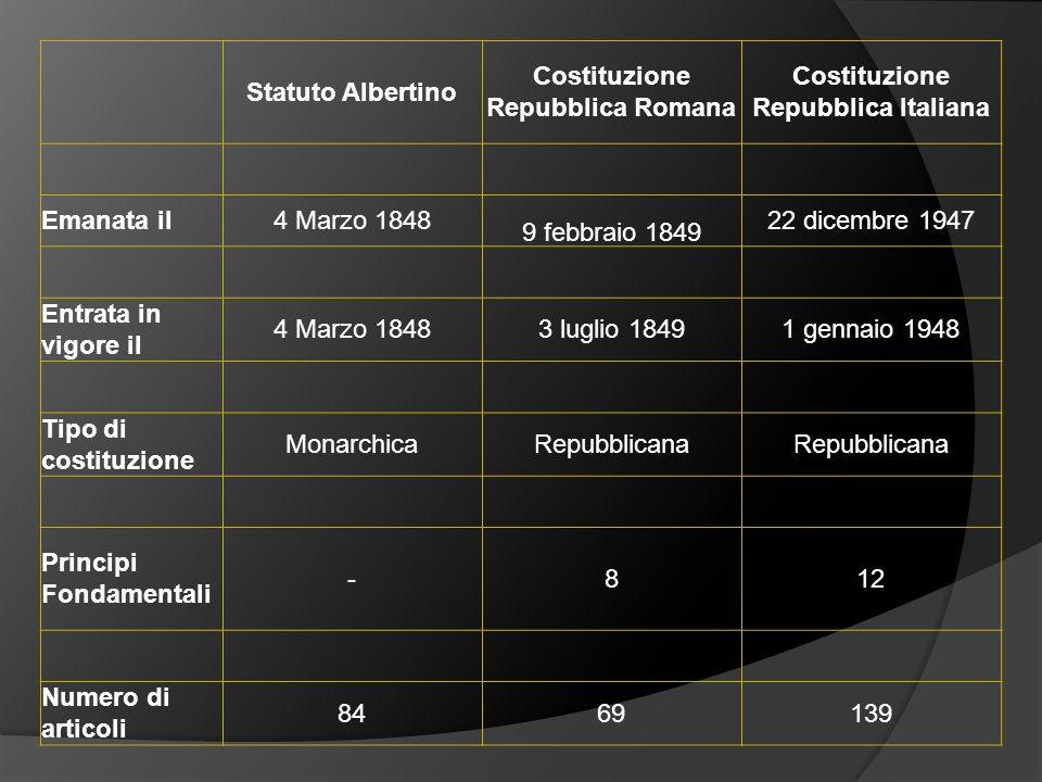 Statuto Albertino Costituzione Repubblica Romana Costituzione Repubblica Italiana Emanata il4 Marzo 1848 9 febbraio 1849 22 dicembre 1947 Entrata in v