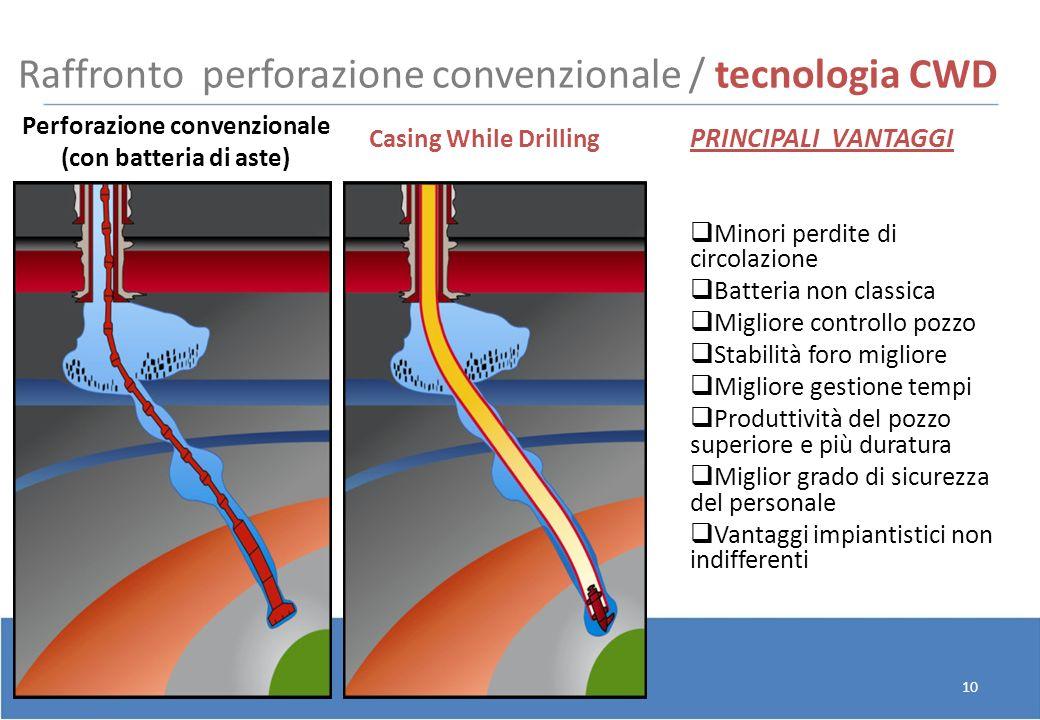10 Raffronto perforazione convenzionale / tecnologia CWD PRINCIPALI VANTAGGI Minori perdite di circolazione Batteria non classica Migliore controllo p
