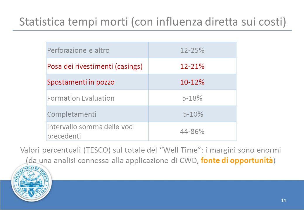 14 Valori percentuali (TESCO) sul totale del Well Time: i margini sono enormi (da una analisi connessa alla applicazione di CWD, fonte di opportunità)