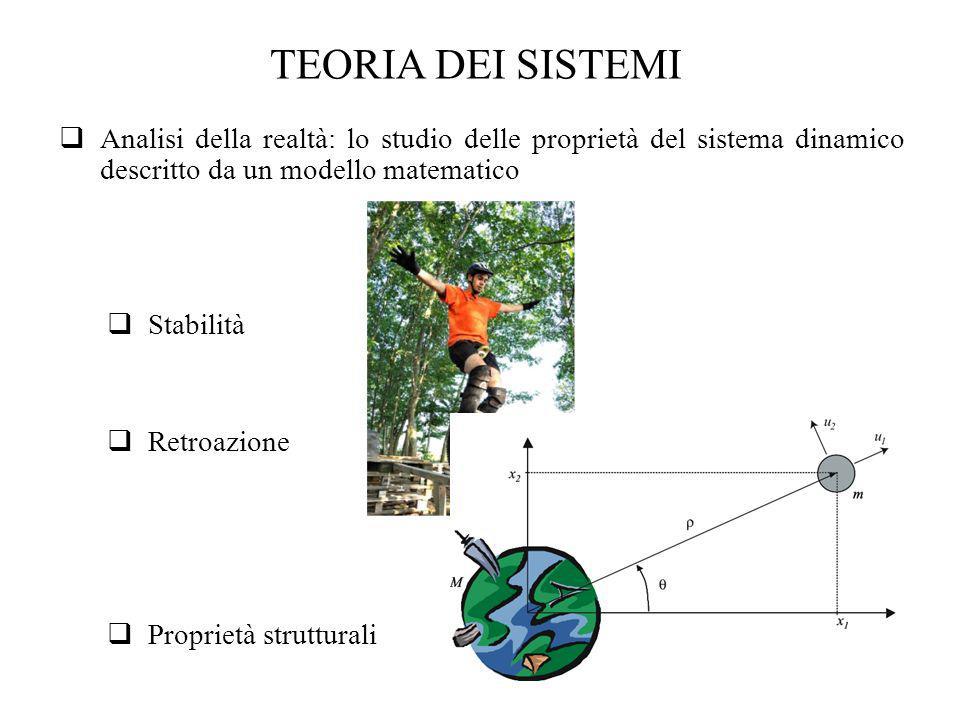 TEORIA DEI SISTEMI Analisi della realtà: lo studio delle proprietà del sistema dinamico descritto da un modello matematico Stabilità Retroazione Propr
