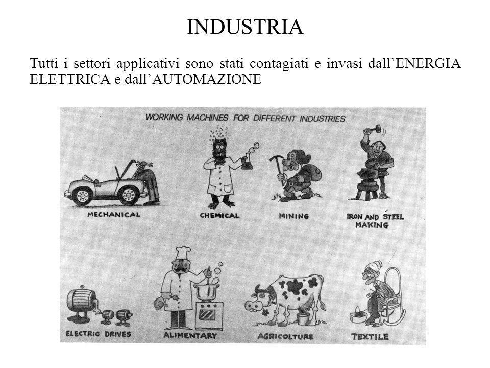 INDUSTRIA Tutti i settori applicativi sono stati contagiati e invasi dallENERGIA ELETTRICA e dallAUTOMAZIONE