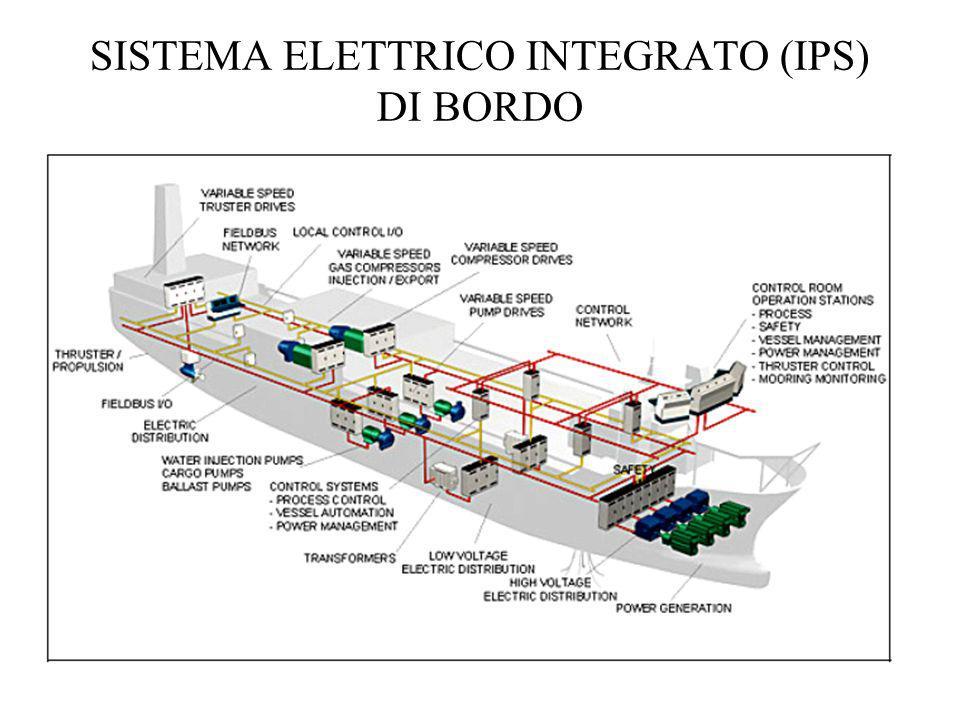 SISTEMA ELETTRICO INTEGRATO (IPS) DI BORDO