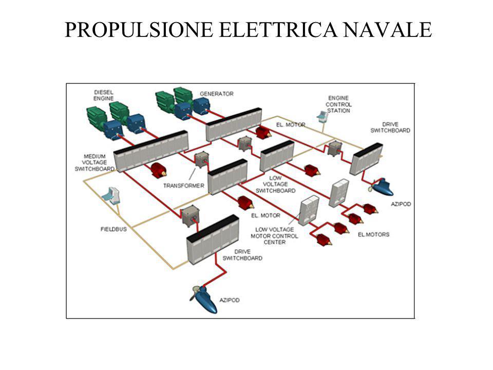 PROPULSIONE ELETTRICA NAVALE