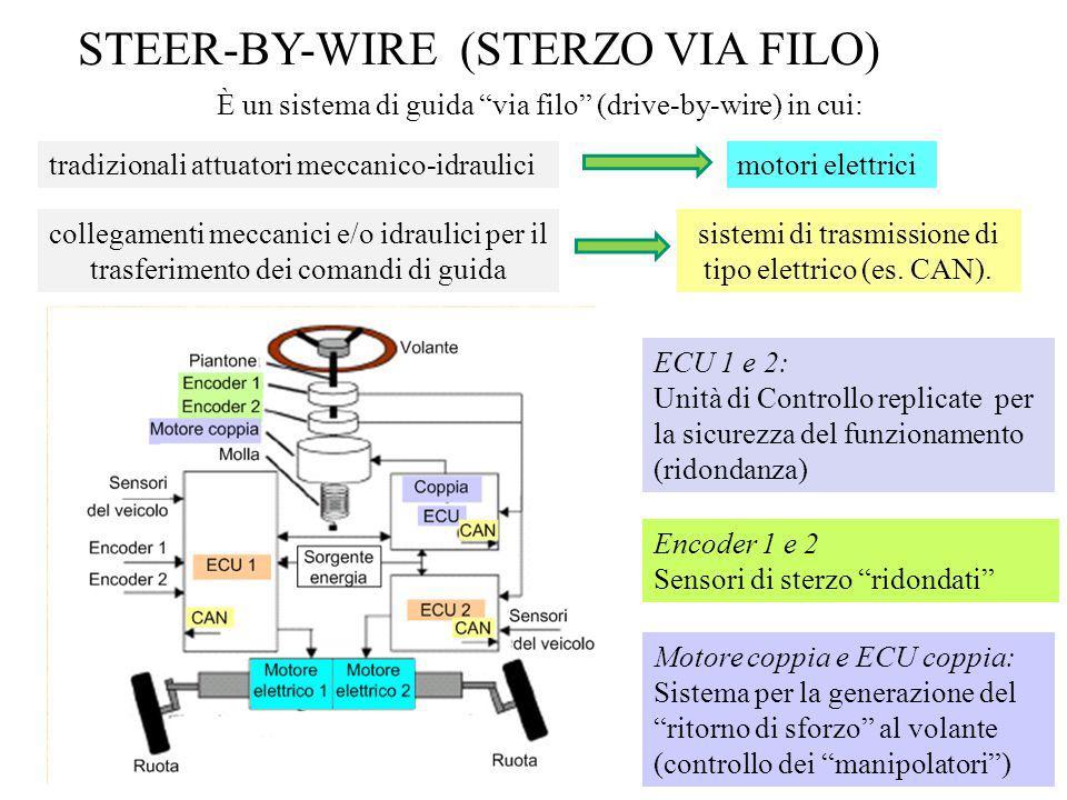 È un sistema di guida via filo (drive-by-wire) in cui: STEER-BY-WIRE (STERZO VIA FILO) ECU 1 e 2: Unità di Controllo replicate per la sicurezza del fu