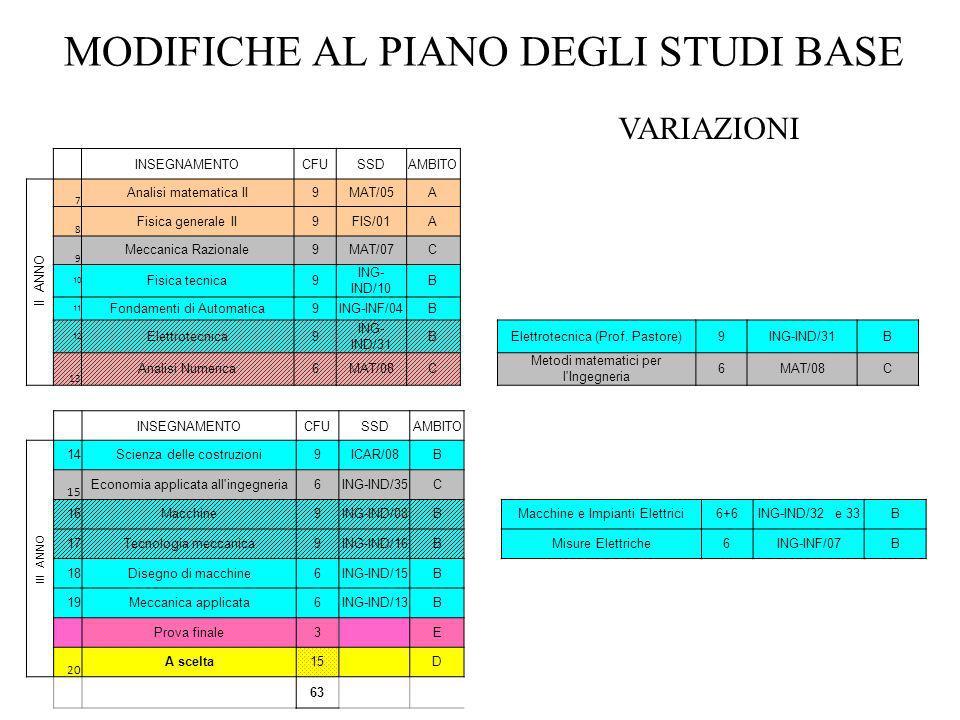 MODIFICHE AL PIANO DEGLI STUDI BASE INSEGNAMENTOCFUSSDAMBITO II ANNO 7 Analisi matematica II9MAT/05A 8 Fisica generale II9FIS/01A 9 Meccanica Razional