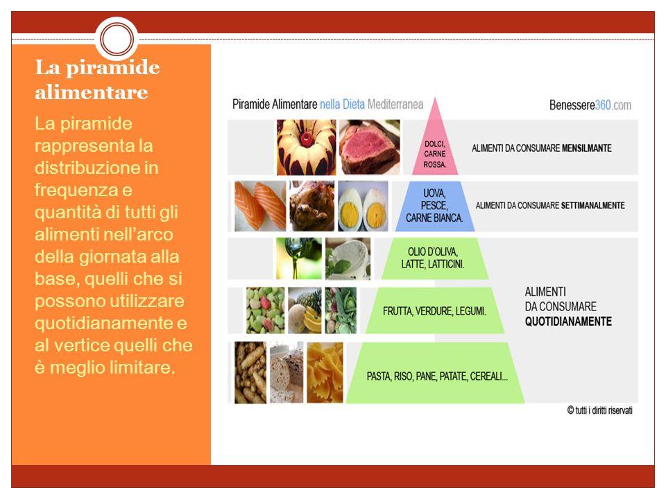 La piramide alimentare La piramide rappresenta la distribuzione in frequenza e quantità di tutti gli alimenti nellarco della giornata alla base, quelli che si possono utilizzare quotidianamente e al vertice quelli che è meglio limitare.