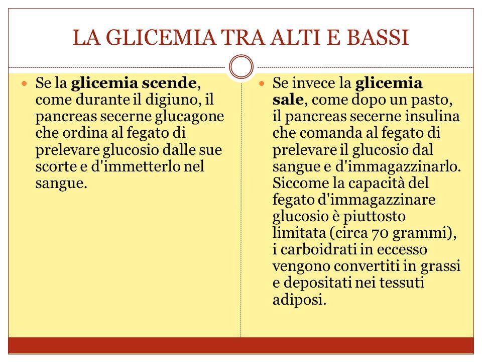 LA GLICEMIA TRA ALTI E BASSI Se la glicemia scende, come durante il digiuno, il pancreas secerne glucagone che ordina al fegato di prelevare glucosio dalle sue scorte e d immetterlo nel sangue.