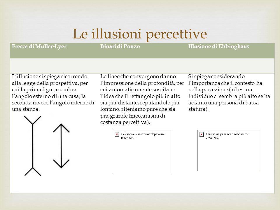 Frecce di Muller-LyerBinari di PonzoIllusione di Ebbinghaus Lillusione si spiega ricorrendo alla legge della prospettiva, per cui la prima figura semb