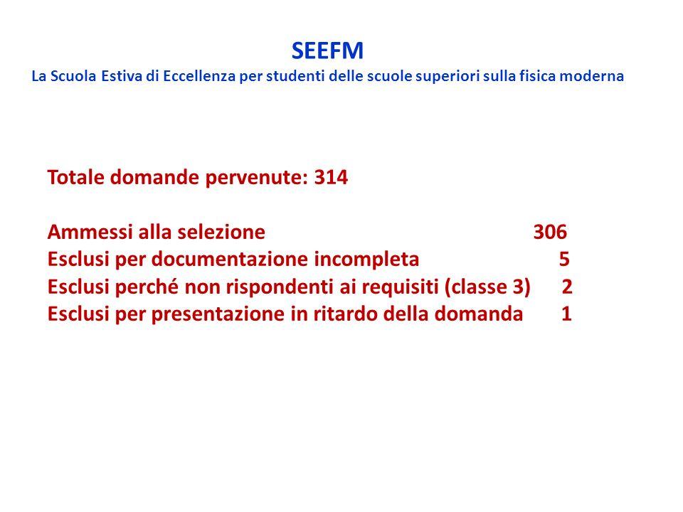 Totale domande pervenute: 314 Ammessi alla selezione 306 Esclusi per documentazione incompleta 5 Esclusi perché non rispondenti ai requisiti (classe 3