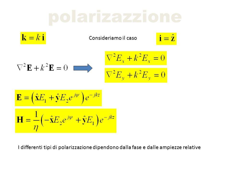 polarizazzione Polarizzazione lineare Si ottiene un vettore campo elettrico lungo una direzione fissata Ovvero che non cambia al variare di z x y