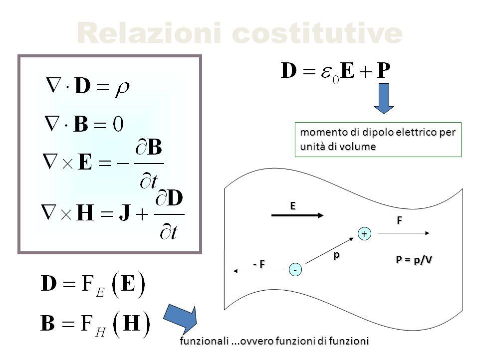 Relazioni costitutive Mezzi isotropi Matrici