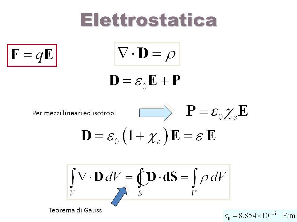 Potenziale elettrostatico Potenziale di un conduttore