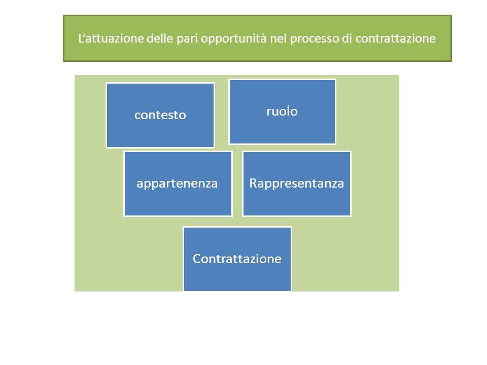 contesto ruolo appartenenzaRappresentanza Contrattazione Lattuazione delle pari opportunità nel processo di contrattazione