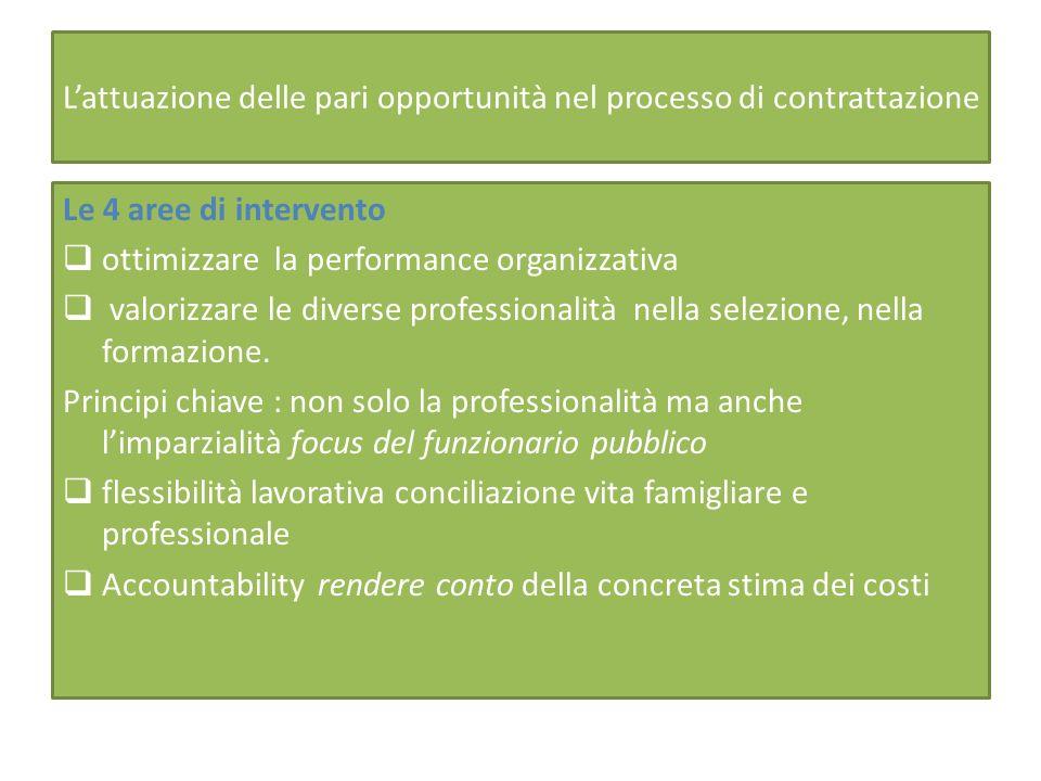 Lattuazione delle pari opportunità nel processo di contrattazione Le 4 aree di intervento ottimizzare la performance organizzativa valorizzare le diverse professionalità nella selezione, nella formazione.