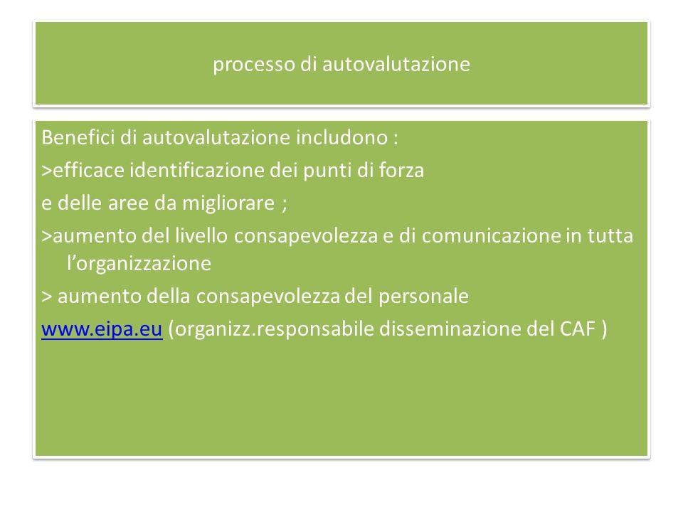 processo di autovalutazione Benefici di autovalutazione includono : >efficace identificazione dei punti di forza e delle aree da migliorare ; >aumento del livello consapevolezza e di comunicazione in tutta lorganizzazione > aumento della consapevolezza del personale www.eipa.euwww.eipa.eu (organizz.responsabile disseminazione del CAF ) Benefici di autovalutazione includono : >efficace identificazione dei punti di forza e delle aree da migliorare ; >aumento del livello consapevolezza e di comunicazione in tutta lorganizzazione > aumento della consapevolezza del personale www.eipa.euwww.eipa.eu (organizz.responsabile disseminazione del CAF )