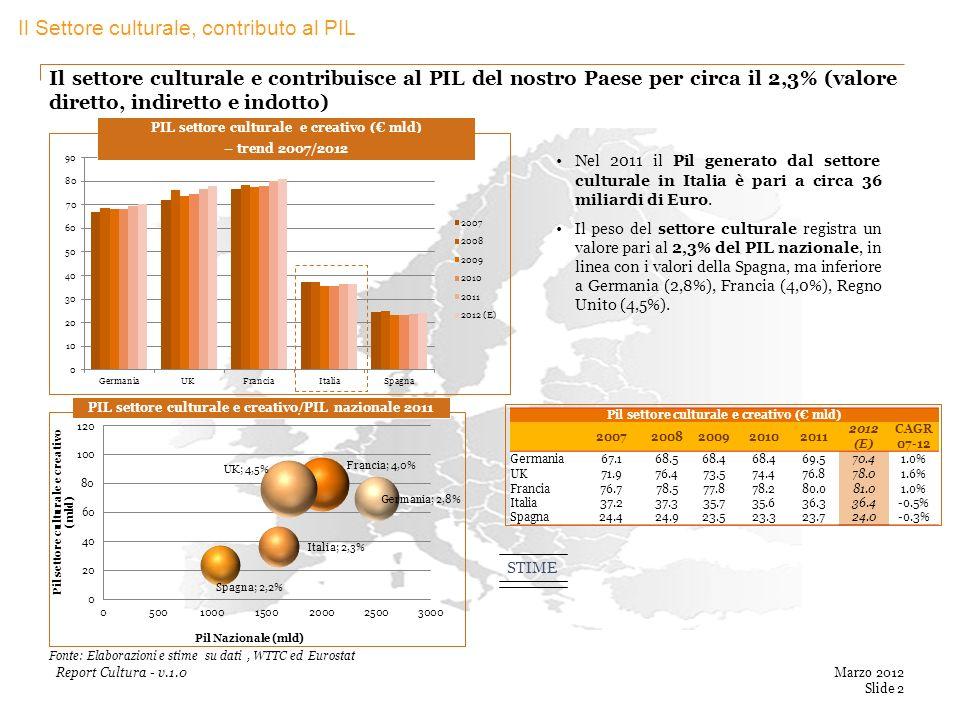Marzo 2012 Slide 2 Report Cultura - v.1.0 Il settore culturale e contribuisce al PIL del nostro Paese per circa il 2,3% (valore diretto, indiretto e indotto) PIL settore culturale e creativo/PIL nazionale 2011 PIL settore culturale e creativo ( mld) – trend 2007/2012 Fonte: Elaborazioni e stime su dati, WTTC ed Eurostat Pil settore culturale e creativo ( mld) 20072008200920102011 2012 (E) CAGR 07-12 Germania67.168.568.4 69.570.41.0% UK71.976.473.574.476.878.01.6% Francia76.778.577.878.280.081.01.0% Italia37.237.335.735.636.336.4-0.5% Spagna24.424.923.523.323.724.0-0.3% Nel 2011 il Pil generato dal settore culturale in Italia è pari a circa 36 miliardi di Euro.