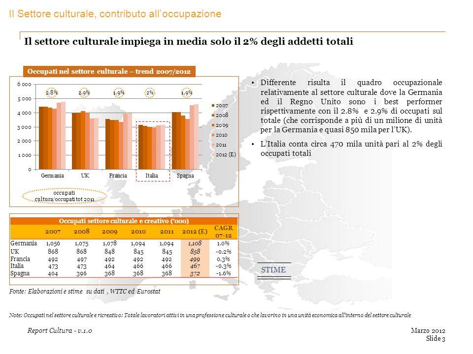 Il settore culturale impiega in media solo il 2% degli addetti totali Marzo 2012 Slide 3 Report Cultura - v.1.0 occupati cultura/occupati tot 2011 Occupati nel settore culturale – trend 2007/2012 2%2,9%1,9% 2,8% Differente risulta il quadro occupazionale relativamente al settore culturale dove la Germania ed il Regno Unito sono i best performer rispettivamente con il 2.8% e 2.9% di occupati sul totale (che corrisponde a più di un milione di unità per la Germania e quasi 850 mila per lUK).
