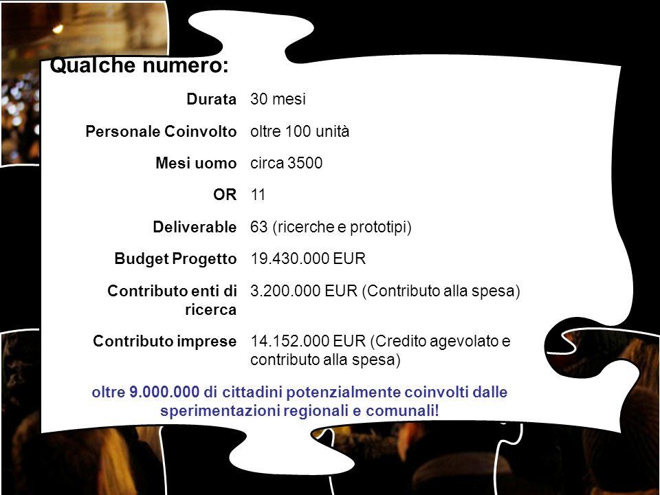 Durata30 mesi Personale Coinvoltooltre 100 unità Mesi uomocirca 3500 OR11 Deliverable63 (ricerche e prototipi) Budget Progetto19.430.000 EUR Contribut
