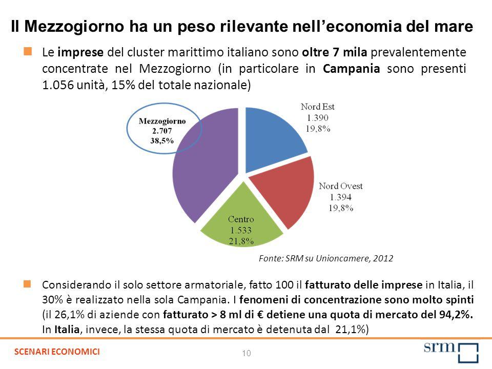 Il Mezzogiorno ha un peso rilevante nelleconomia del mare Le imprese del cluster marittimo italiano sono oltre 7 mila prevalentemente concentrate nel