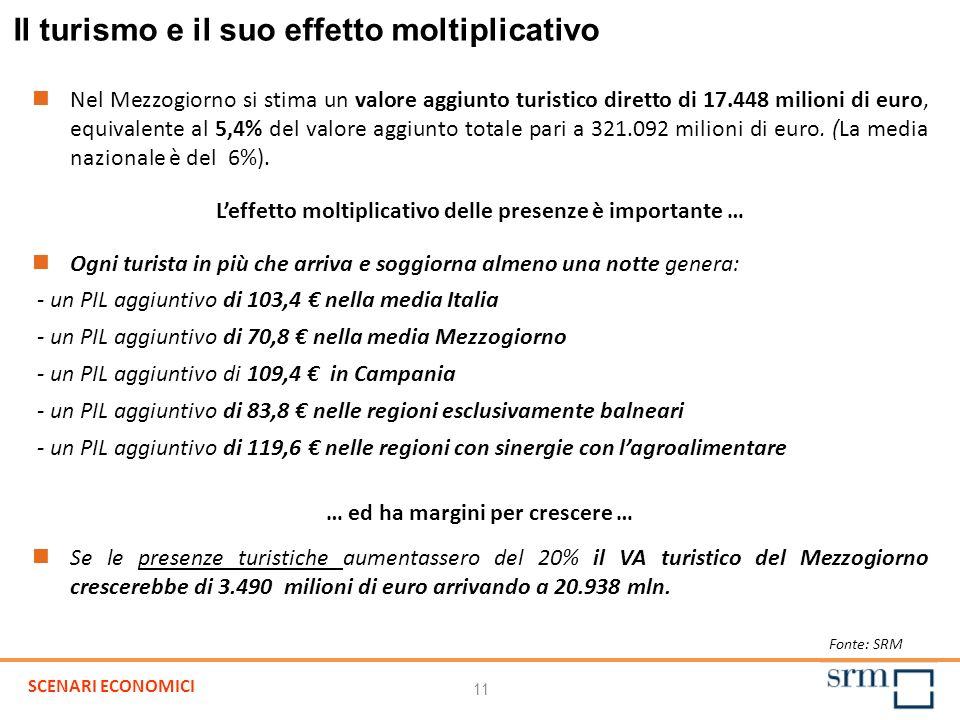 11 Fonte: SRM Nel Mezzogiorno si stima un valore aggiunto turistico diretto di 17.448 milioni di euro, equivalente al 5,4% del valore aggiunto totale pari a 321.092 milioni di euro.