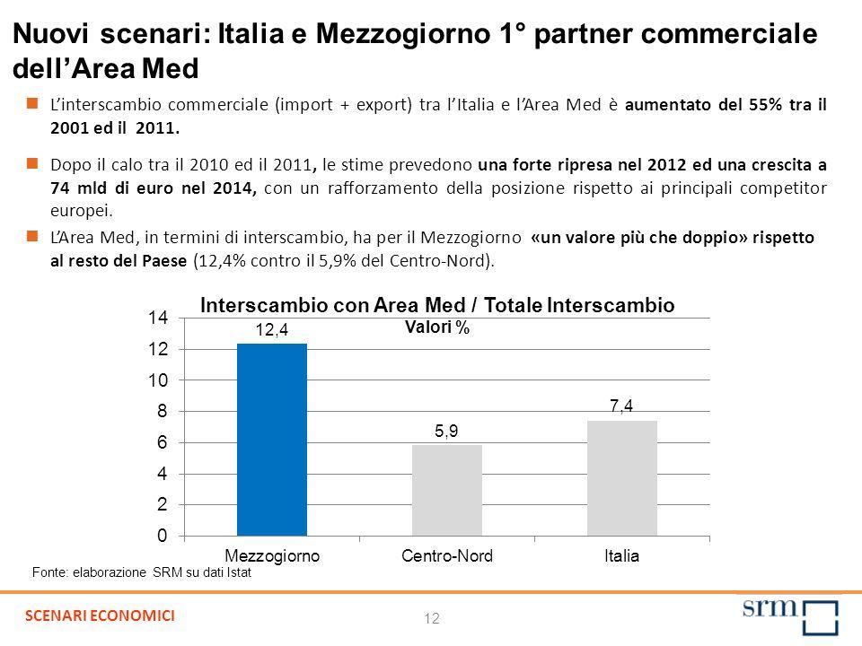 12 Nuovi scenari: Italia e Mezzogiorno 1° partner commerciale dellArea Med Linterscambio commerciale (import + export) tra lItalia e lArea Med è aumen
