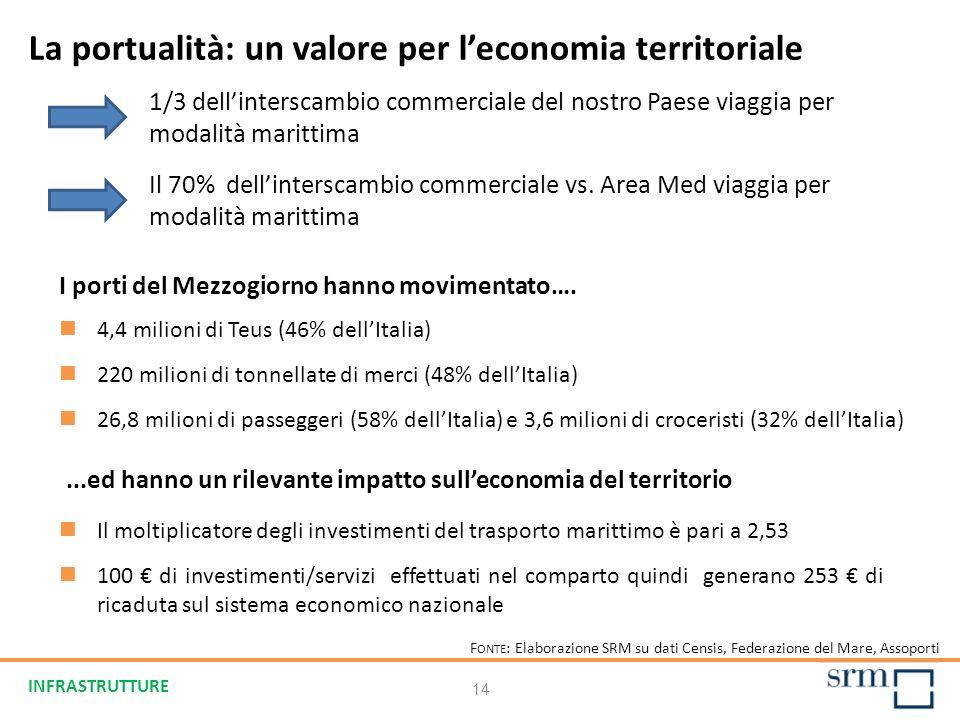 14 La portualità: un valore per leconomia territoriale F ONTE : Elaborazione SRM su dati Censis, Federazione del Mare, Assoporti 4,4 milioni di Teus (46% dellItalia) 220 milioni di tonnellate di merci (48% dellItalia) 26,8 milioni di passeggeri (58% dellItalia) e 3,6 milioni di croceristi (32% dellItalia) I porti del Mezzogiorno hanno movimentato….