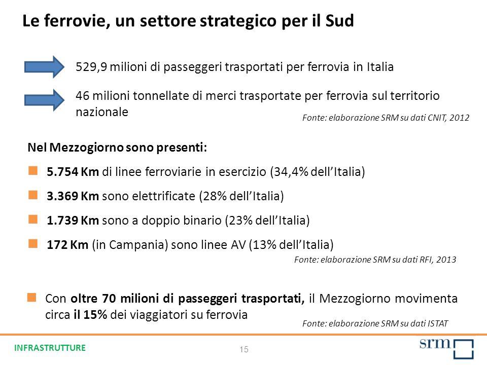 15 Fonte: elaborazione SRM su dati RFI, 2013 Le ferrovie, un settore strategico per il Sud Nel Mezzogiorno sono presenti: 5.754 Km di linee ferroviarie in esercizio (34,4% dellItalia) 3.369 Km sono elettrificate (28% dellItalia) 1.739 Km sono a doppio binario (23% dellItalia) 172 Km (in Campania) sono linee AV (13% dellItalia) 529,9 milioni di passeggeri trasportati per ferrovia in Italia 46 milioni tonnellate di merci trasportate per ferrovia sul territorio nazionale Con oltre 70 milioni di passeggeri trasportati, il Mezzogiorno movimenta circa il 15% dei viaggiatori su ferrovia Fonte: elaborazione SRM su dati CNIT, 2012 Fonte: elaborazione SRM su dati ISTAT INFRASTRUTTURE