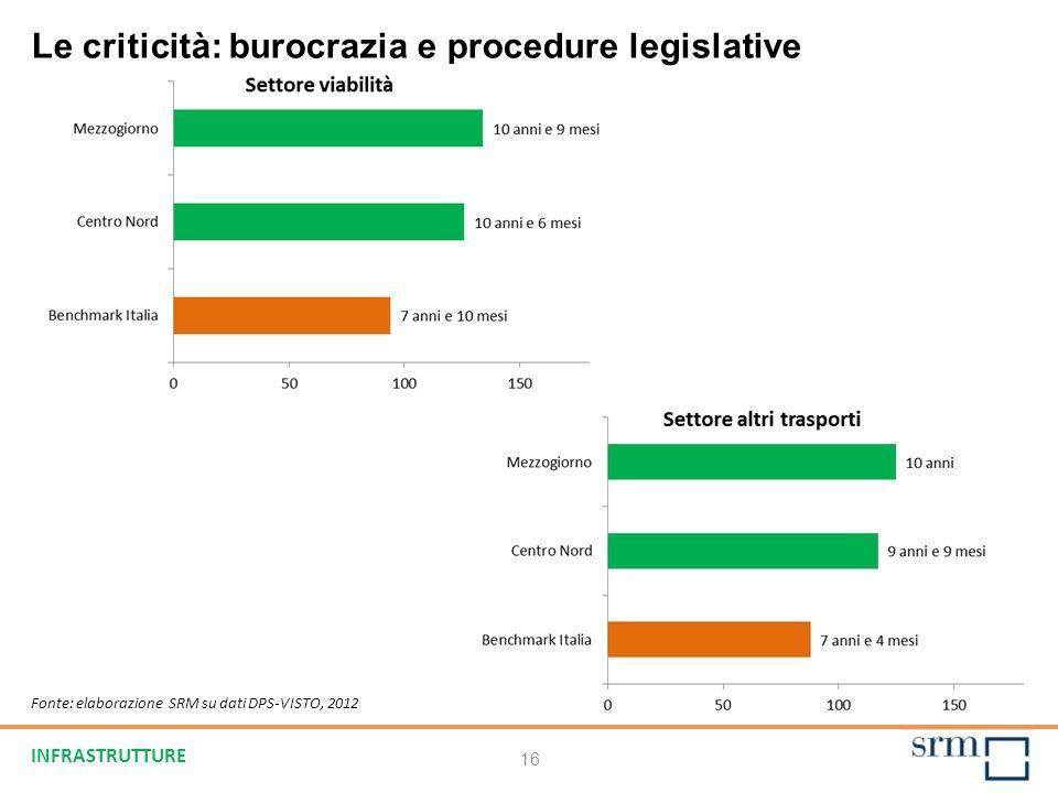 Le criticità: burocrazia e procedure legislative Fonte: elaborazione SRM su dati DPS-VISTO, 2012 16 INFRASTRUTTURE