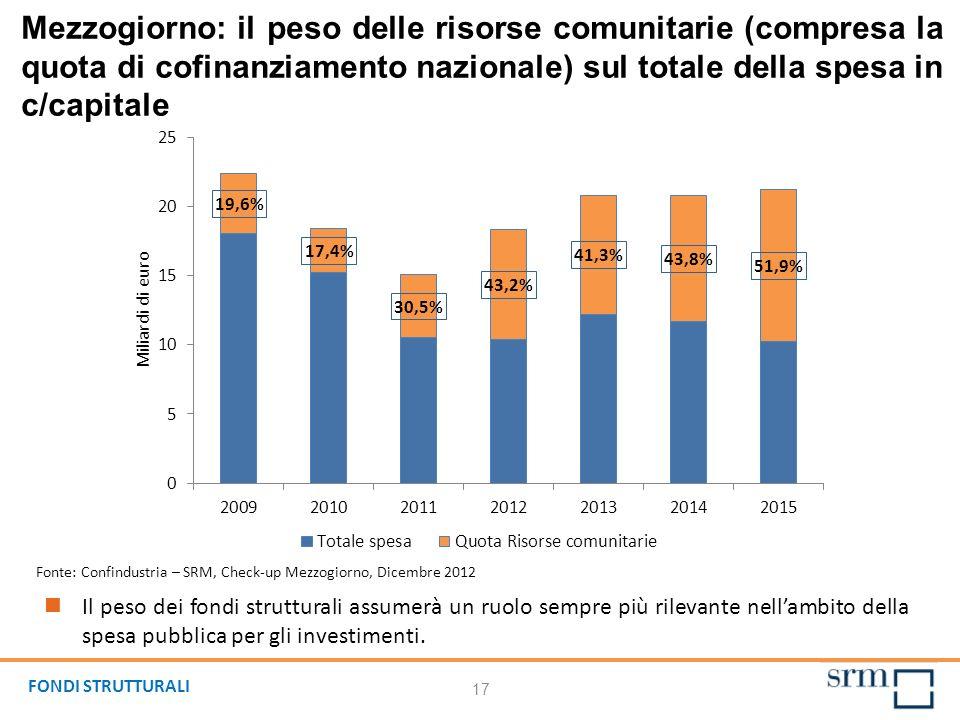 Mezzogiorno: il peso delle risorse comunitarie (compresa la quota di cofinanziamento nazionale) sul totale della spesa in c/capitale Il peso dei fondi strutturali assumerà un ruolo sempre più rilevante nellambito della spesa pubblica per gli investimenti.