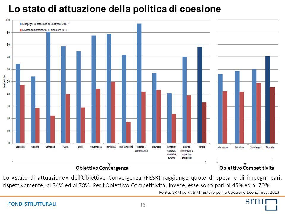 18 Lo stato di attuazione della politica di coesione Lo «stato di attuazione» dellObiettivo Convergenza (FESR) raggiunge quote di spesa e di impegni pari, rispettivamente, al 34% ed al 78%.