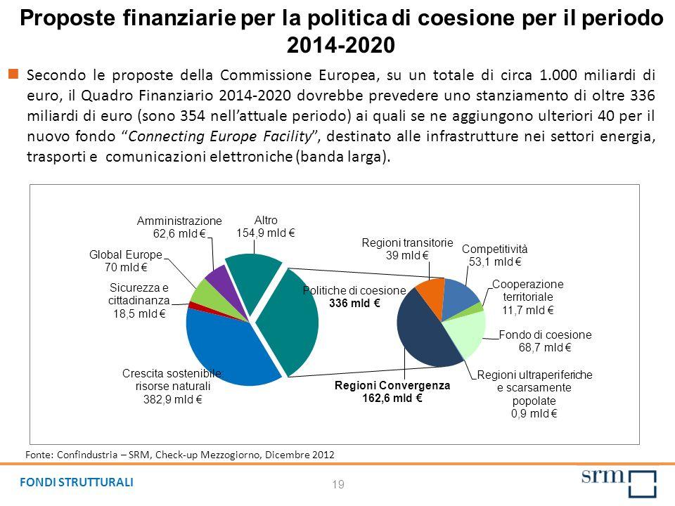 Proposte finanziarie per la politica di coesione per il periodo 2014-2020 Secondo le proposte della Commissione Europea, su un totale di circa 1.000 m