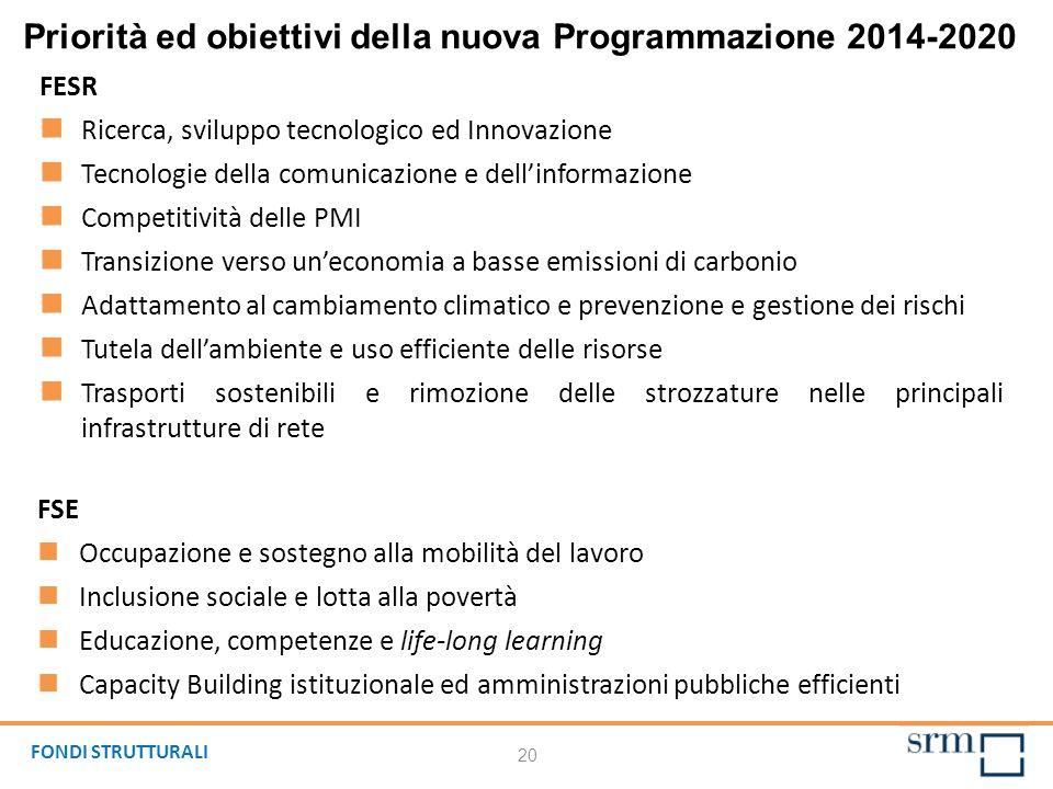 Priorità ed obiettivi della nuova Programmazione 2014-2020 20 FESR Ricerca, sviluppo tecnologico ed Innovazione Tecnologie della comunicazione e delli