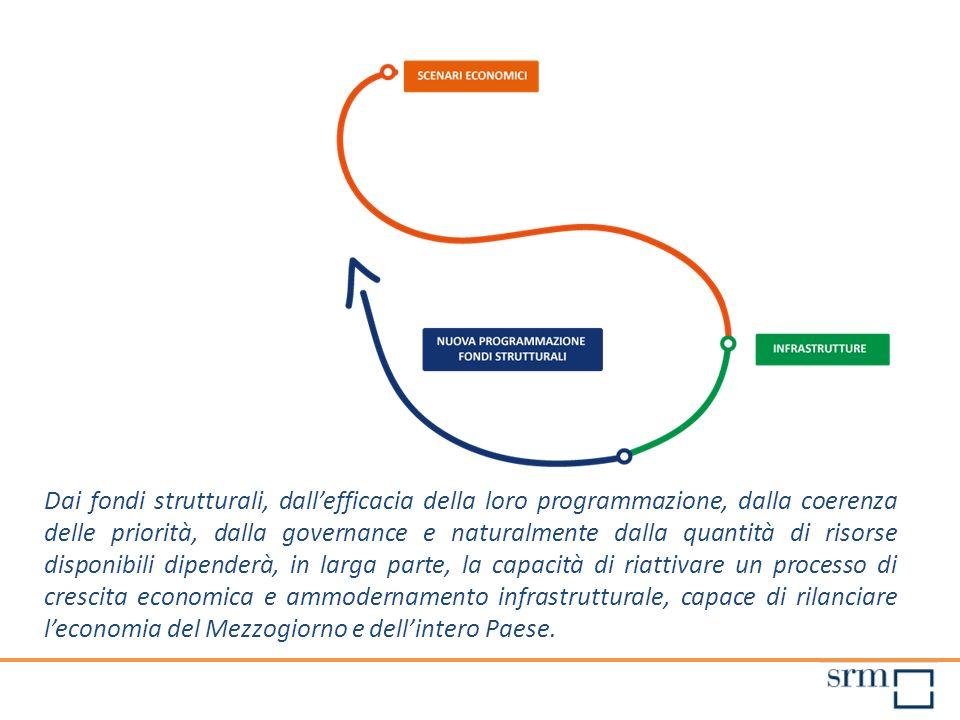Dai fondi strutturali, dallefficacia della loro programmazione, dalla coerenza delle priorità, dalla governance e naturalmente dalla quantità di risor