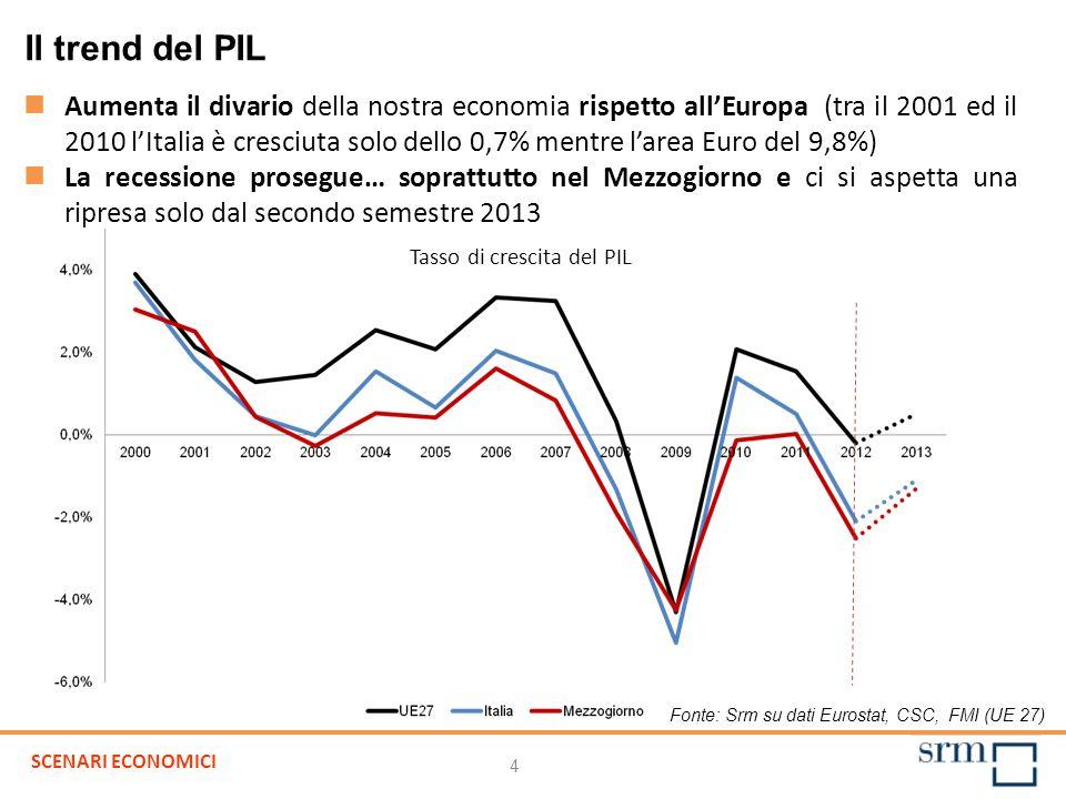 Fonte: Srm su dati Eurostat, CSC, FMI (UE 27) Aumenta il divario della nostra economia rispetto allEuropa (tra il 2001 ed il 2010 lItalia è cresciuta