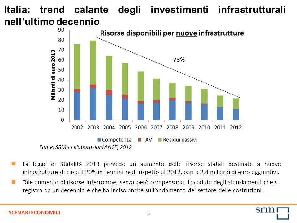 5 Italia: trend calante degli investimenti infrastrutturali nellultimo decennio La legge di Stabilità 2013 prevede un aumento delle risorse statali de