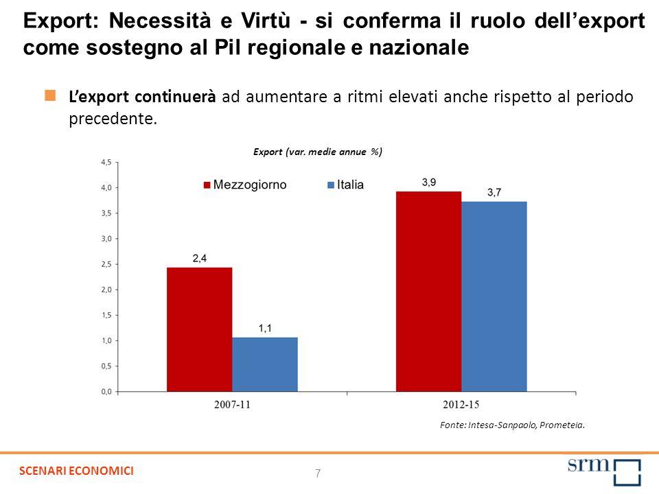 Export (var. medie annue %) Lexport continuerà ad aumentare a ritmi elevati anche rispetto al periodo precedente. Export: Necessità e Virtù - si confe