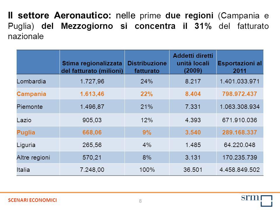 Il settore Aeronautico: nelle prime due regioni (Campania e Puglia) del Mezzogiorno si concentra il 31% del fatturato nazionale Stima regionalizzata del fatturato (milioni) Distribuzione fatturato Addetti diretti unità locali (2009) Esportazioni al 2011 Lombardia1.727,9624%8.2171.401.033.971 Campania1.613,4622%8.404798.972.437 Piemonte1.496,8721%7.3311.063.308.934 Lazio905,0312%4.393671.910.036 Puglia668,069%3.540289.168.337 Liguria265,564%1.48564.220.048 Altre regioni570,218%3.131170.235.739 Italia7.248,00100%36.5014.458.849.502 8 SCENARI ECONOMICI