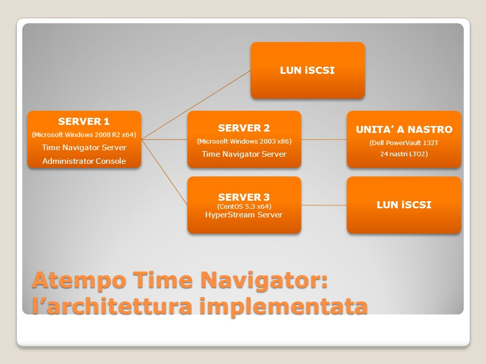 Atempo Time Navigator: larchitettura implementata SERVER 1 (Microsoft Windows 2008 R2 x64) Time Navigator Server Administrator Console LUN iSCSI SERVER 2 (Microsoft Windows 2003 x86) Time Navigator Server UNITA A NASTRO (Dell PowerVault 132T 24 nastri LTO2) SERVER 3 (CentOS 5.3 x64) HyperStream Server LUN iSCSI