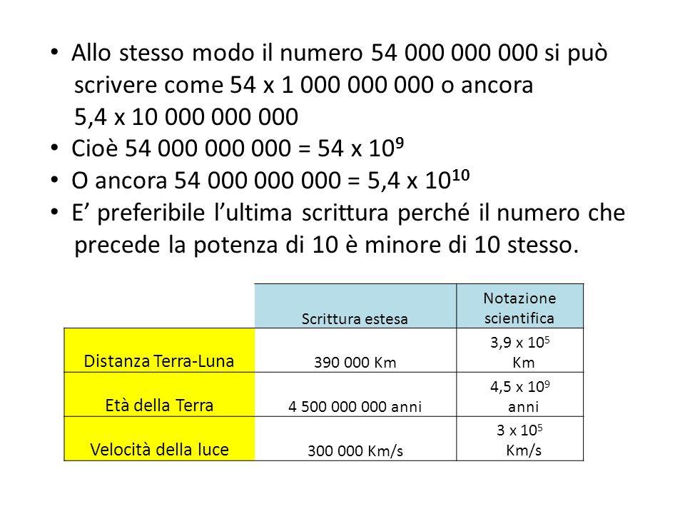 Scrittura estesa Notazione scientifica Distanza Terra-Luna 390 000 Km 3,9 x 10 5 Km Età della Terra 4 500 000 000 anni 4,5 x 10 9 anni Velocità della