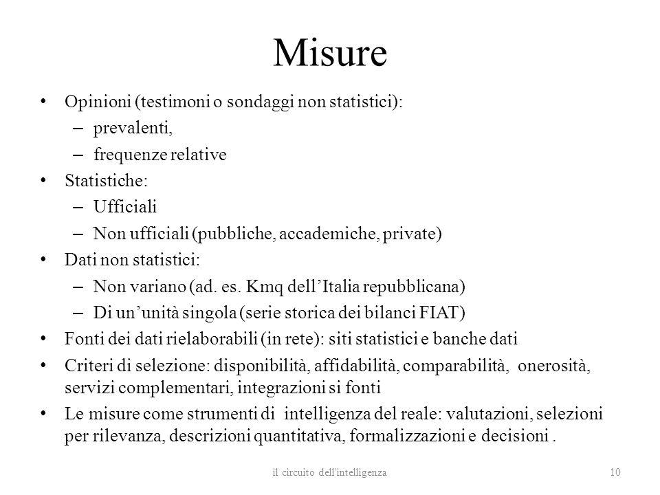 Misure Opinioni (testimoni o sondaggi non statistici): – prevalenti, – frequenze relative Statistiche: – Ufficiali – Non ufficiali (pubbliche, accadem
