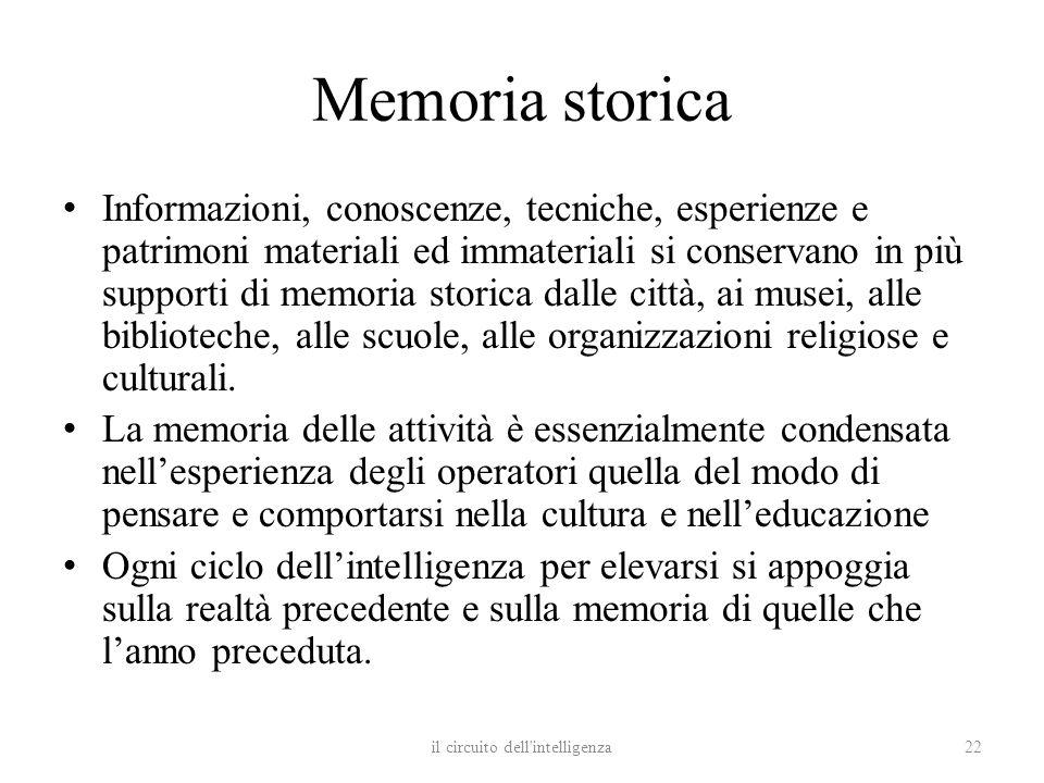 Memoria storica Informazioni, conoscenze, tecniche, esperienze e patrimoni materiali ed immateriali si conservano in più supporti di memoria storica d